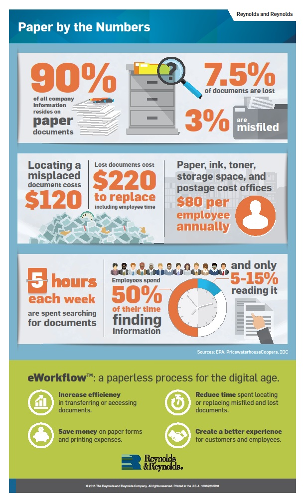 eWorkflow Infographic